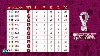 Imagen de vista previa para Analizando las Eliminatorias para Qatar 2022