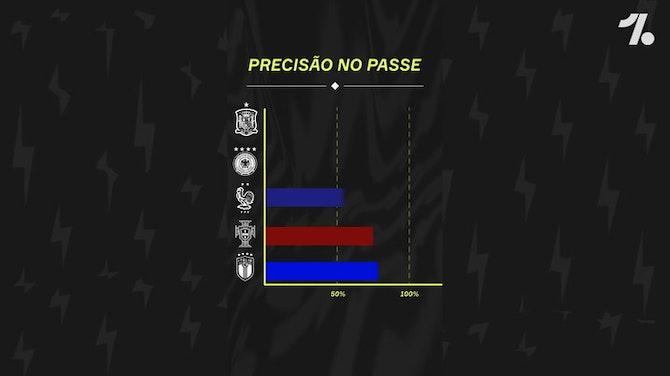 Imagem de visualização para As estatísticas das melhores seleções da EURO!