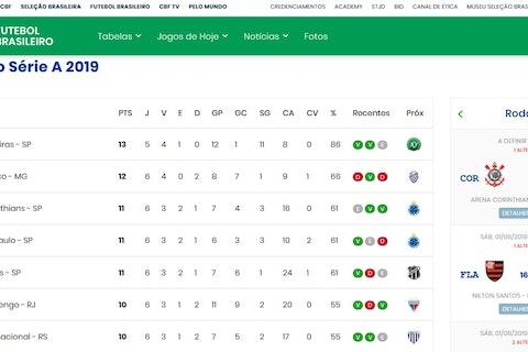 Cbf Atualiza Tabela E Tira Tres Pontos Do Palmeiras No Brasileirao Veja A Classificacao Atualizada Onefootball
