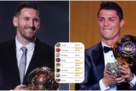 Ronaldo, Messi, Pele: Online study reveals who fans consider to be the GOAT