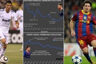 Messi vs Ronaldo: Who has been the best dribbler throughout their careers?