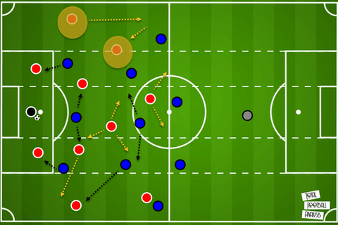 Article image: https://image-service.onefootball.com/resize?fit=max&h=700&image=https%3A%2F%2Ftotalfootballanalysis.com%2Fwp-content%2Fuploads%2F2021%2F05%2Fbuild-up.png&q=25&w=1080