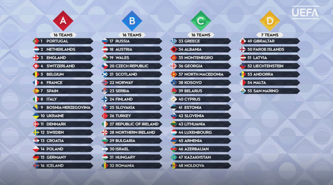 All You Need To Know About The Uefa Nations League Draw Onefootball