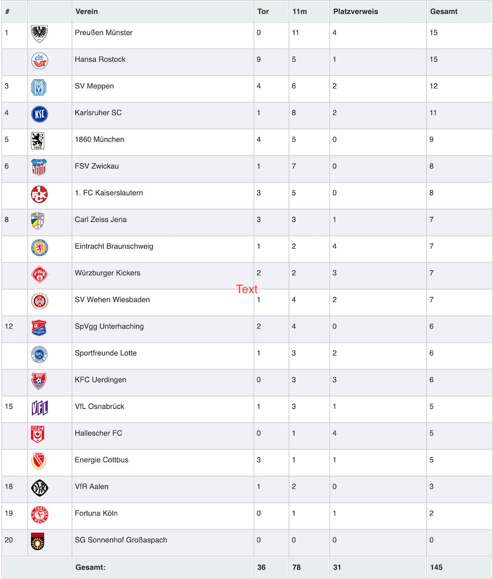 3 Liga Statistik