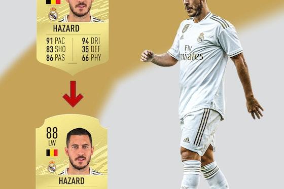 Imagen del artículo: https://image-service.onefootball.com/resize?fit=max&h=1350&image=https%3A%2F%2Fwp-images.onefootball.com%2Fwp-content%2Fuploads%2Fsites%2F12%2F2020%2F09%2F10_1726-FIFA-21-Downgrades_HAZARD.jpg&q=25&w=1080