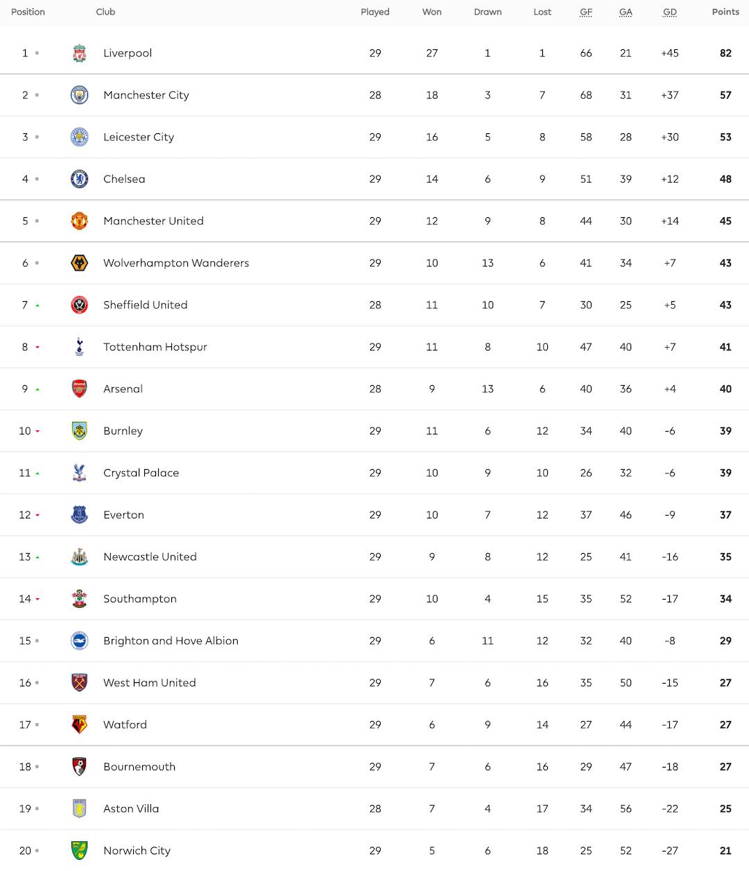 Guia Para Nao Passar Vergonha Na Volta Da Premier League Onefootball