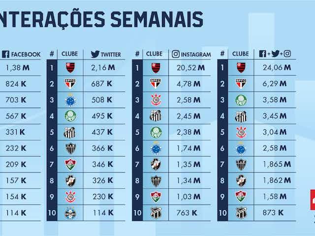 Vitória no clássico aumenta engajamento do Cruzeiro nas redes sociais
